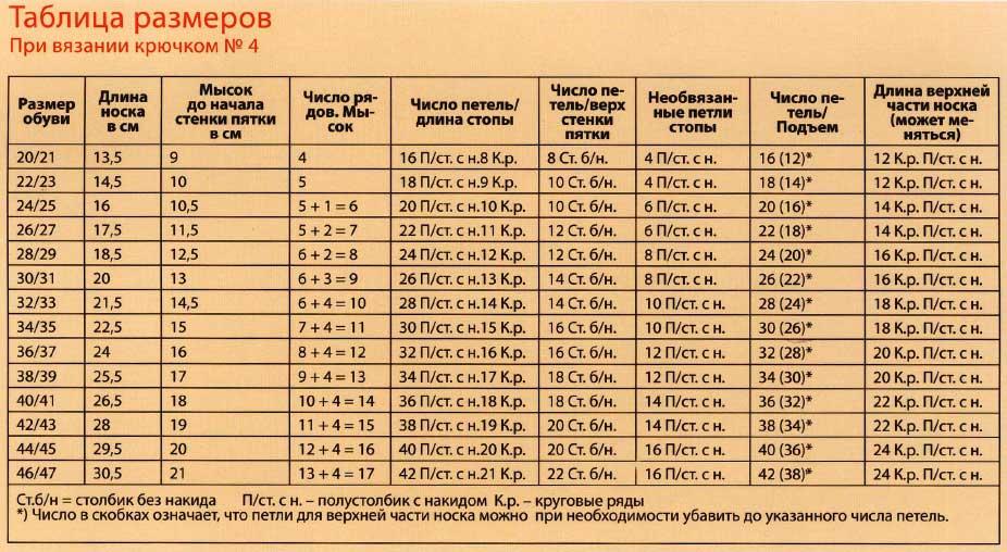 Как определить свой размер при вязании крючком